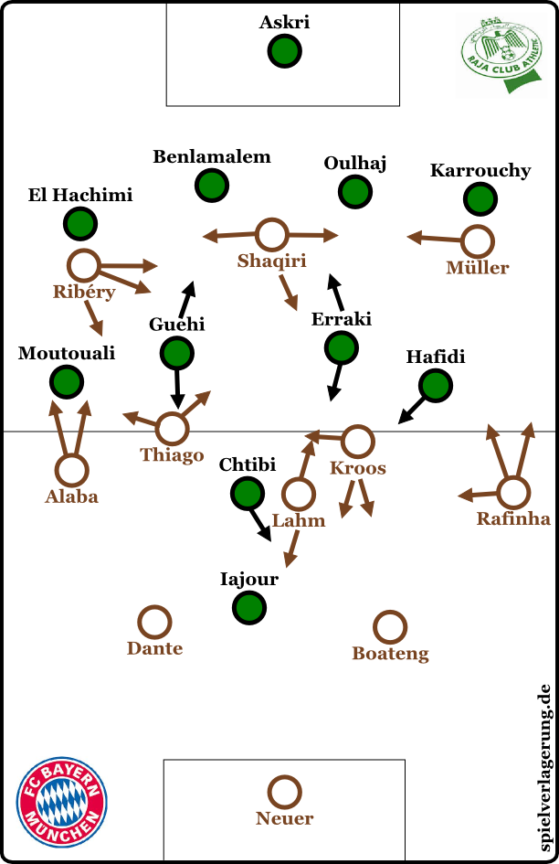 Bayern vs Raja - Grundformationen