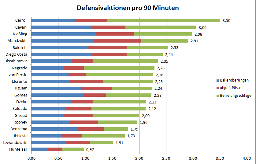 Defensivaktionen pro 90 Minuten ab 2010/2011 (Quelle: whoscored.com)