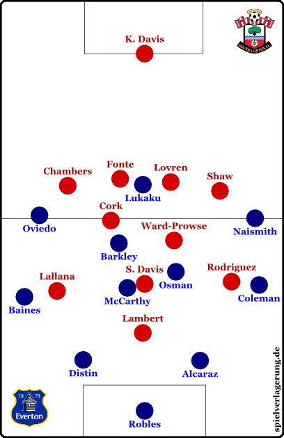 Everton vs Southampton - Grundformationen - Everton offensiv