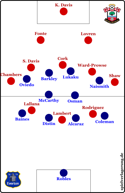 Everton vs Southampton - Grundformationen - Southampton offensiv