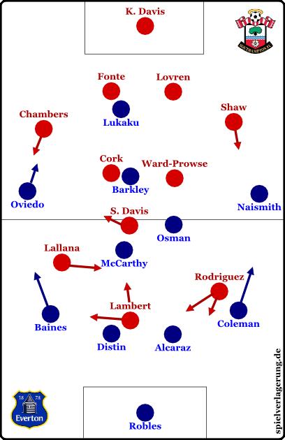 Everton vs Southampton - Grundformationen zu Spielbeginn.