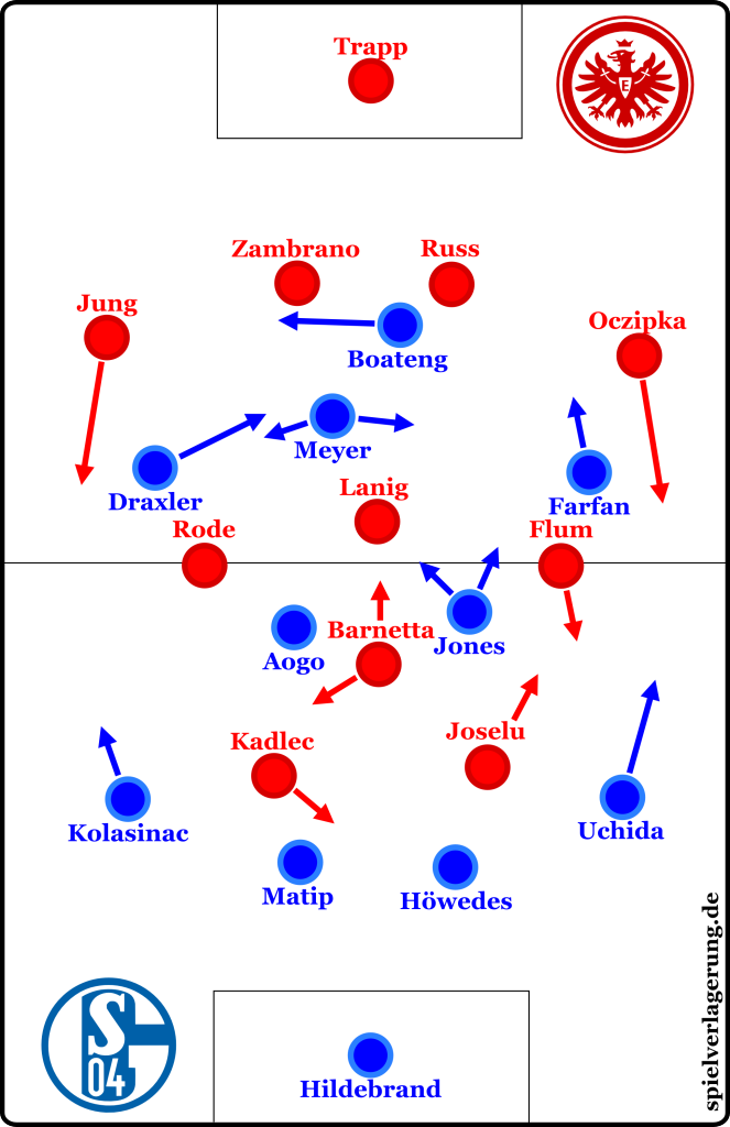 Frankfurt 3-3 Schalke