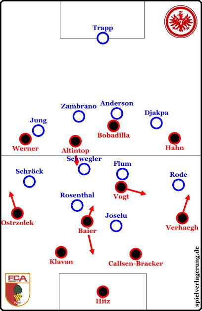 Grundformationen; Augsburg offensiv
