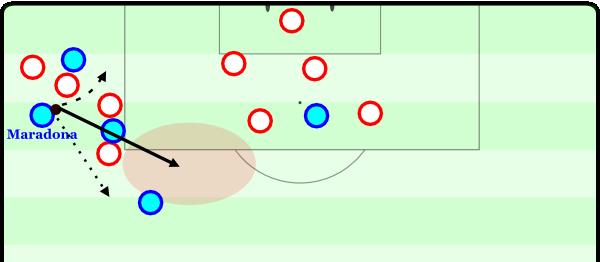 In dieser Szene hätte Maradona neben einem Dribbling auch vier realistische Passoptionen. Eine sinnlose Flanke in die Mitte habe ich nicht einmal eines Pfeiles gewürdigt. Eine andere Option wäre der Lochpass auf den höheren Mitspieler, was aber keinen wirklichen Fortschritt bringen würde. Ein Rückpass wäre sicher, aber würde der Szene die Dynamik rauben. Ein Pass auf den nahen Mitspieler würde sich kontraproduktiv auswirken. Stattdessen bespielt Maradona intelligent den offenen Raum.