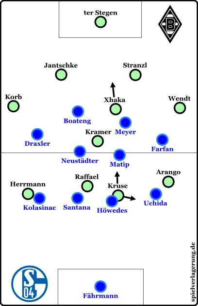 Gladbach offensiv, Kramer stand manchmal tiefer und die Außenverteidiger minimal höher, Xhaka kippte ab.