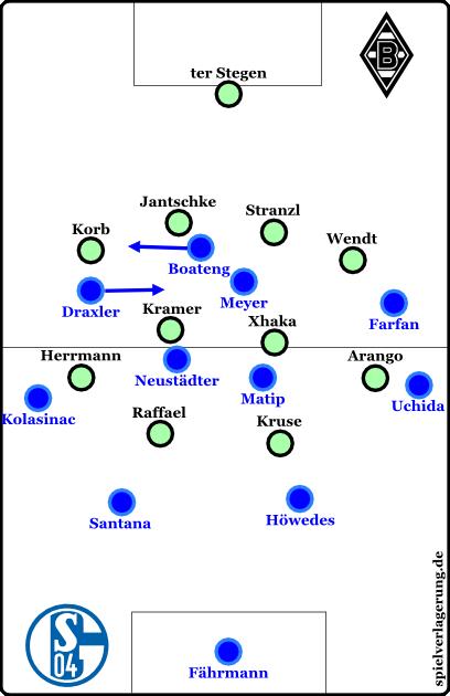 Schalke im Aufbau, Gladbach defensiv. Aber: Gladbach variierte das Pressing manchmal.