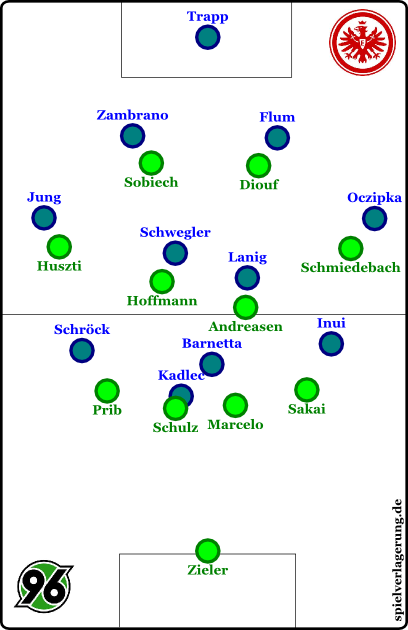 Hannover defensiv