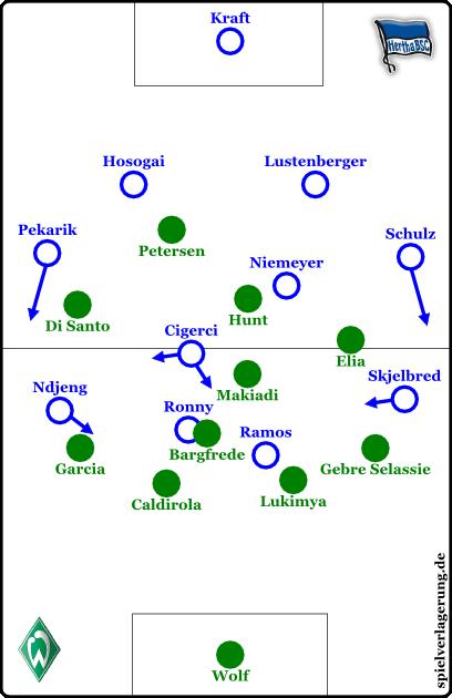 Hertha offensiv, Bremen defensiv