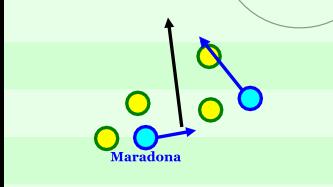 Maradona slalomt durch die brasilianische Abwehr und zieht die Aufmerksamkeit von drei Spielern auf sich. Von links zieht er rein und drei Spieler bleiben stehen. Maradona läuft so, dass er den Raum öffnet, wohin sein Mitspieler läuft und gleichzeitig dort den Pass spielen kann. Es entsteht eine große Chance.