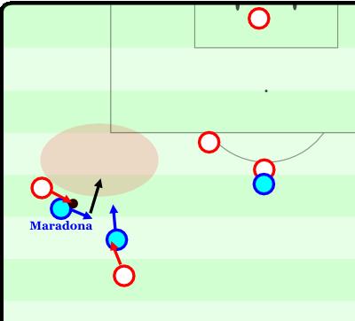 Hier betätigt sich Maradona als Laufwegsblocker. Er läuft von seinem Gegenspieler weg und öffnet dadurch den Raum. Sein Mitspieler kann in diesen Raum aufrücken; Maradona läuft außerdem so, dass er den Verfolger seines Mitspielers abblockt und dieser nicht weiterlaufen kann, sein Mitspieler erhält den Ball alleine auf weiter Flur.