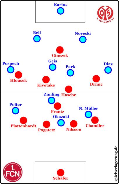 Mainz offensiv, Nürnberg defensiv