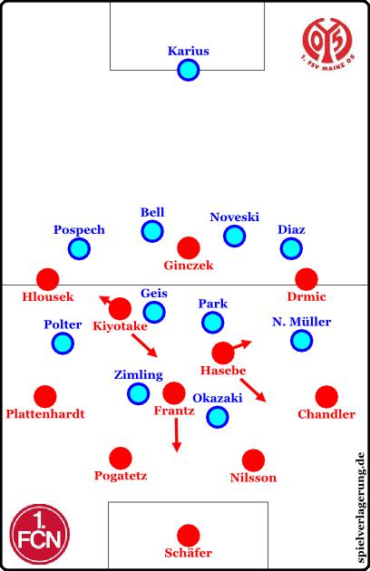 Nürnberg offensiv, Mainz defensiv