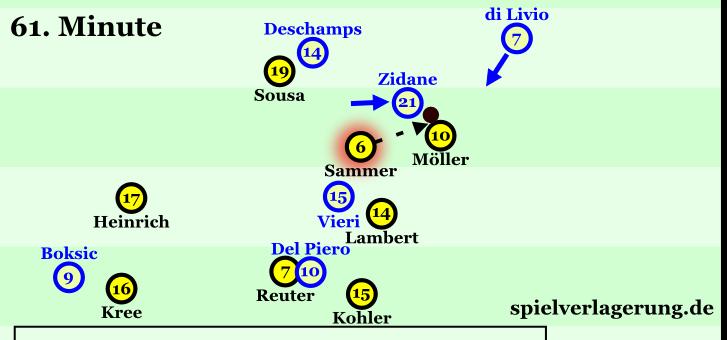 """""""Wer ist dieser Zidane? Ich bin Matthias Sammer, ich bind mir erst mal meine Schuhe."""""""