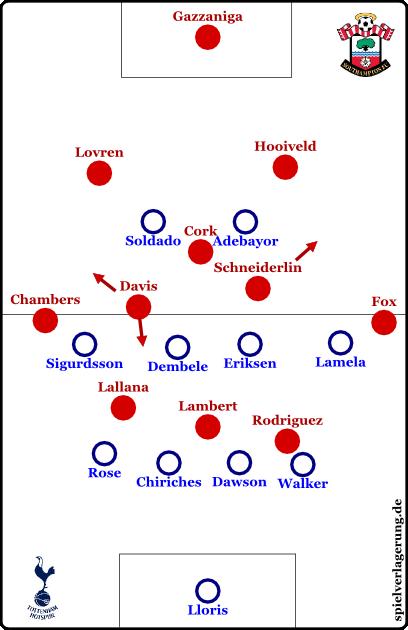 Southampton vs Tottenham - Grundformationen - Southampton off
