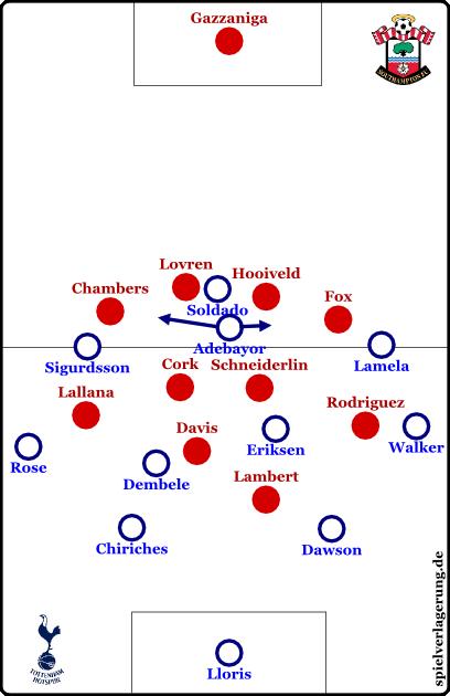 Southampton vs Tottenham - Grundformationen - Tottenham off