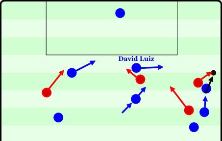 Szene 2 - Luiz vs Liverpool - Kein Mut zur Passivität