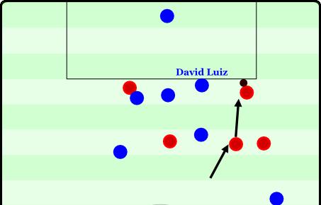Szene 4 - Luiz vs United - Unpassende Passivität