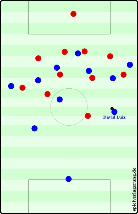 Szene 5 - Luiz vs Liverpool - Was würde David Luiz tun?