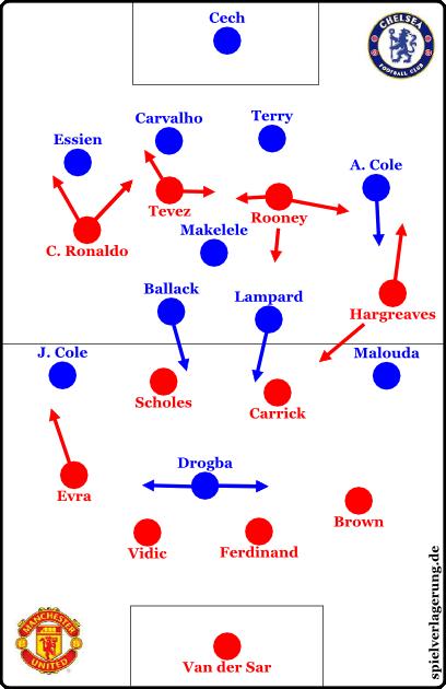 United im CL-Finale gegen Chelsea 2008, Grafik von PP beigesteuert (danke!)