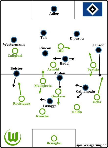 WOB-HSV-Formationen