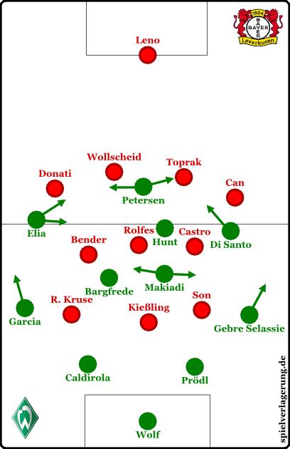 Grundformationen, Bremen offensiv