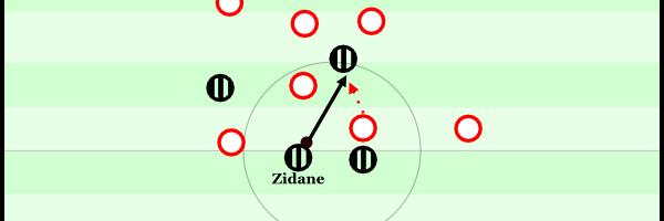 """""""Lass uns mal kombinieren"""". Hier führt es zu einem einfach abgefangenen Pass. Boksic erhielt in der Partie noch weitere Anspiele dieser Art, wo er einfach eingekesselt wurde. Der einfache Pass auf links war lange Zeit offen und wurde nicht gespielt, ebenso wenig wie ein möglicher Rückpass."""