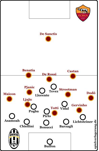 Juventus defensiv (exemplarisch)