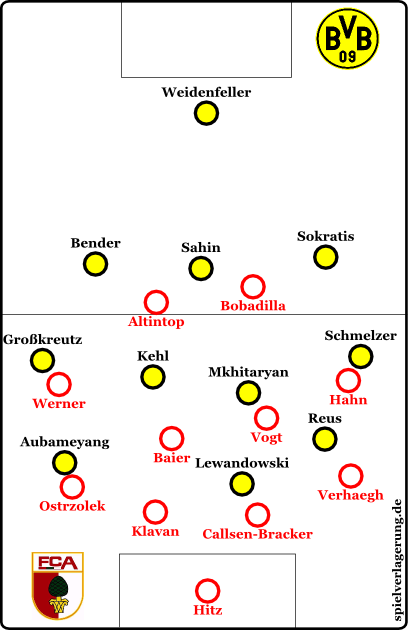Borussia Dortmund offensiv