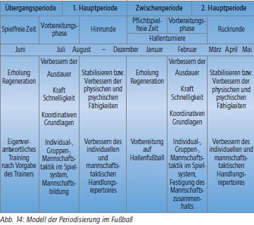 Tabelle der Periodisierung aus Bisanz' Buch, Seite 61