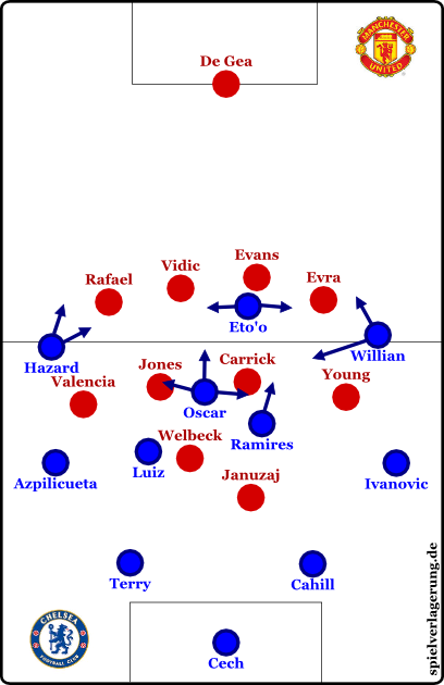 Chelsea in der Offensive, United in der Defensive