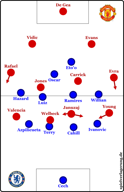 United in der Offensive, Chelsea in der Defensive