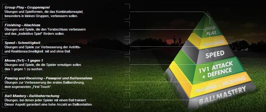 Bild der Coerver-Pyramide von deren Homepage