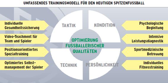 DFB-Trainingsmodell