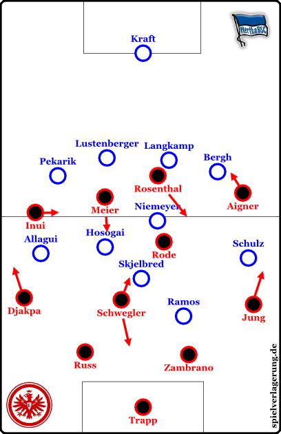 Grundformationen; Eintracht offensiv