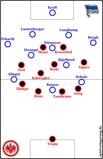 Grundformationen; Hertha offensiv