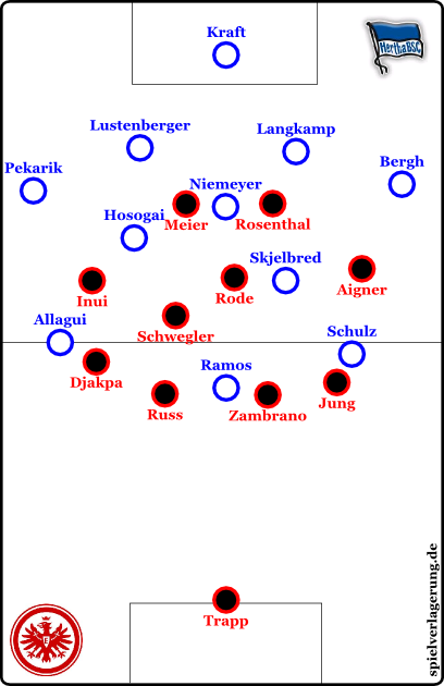 Grundformationen; Hertha offensiv