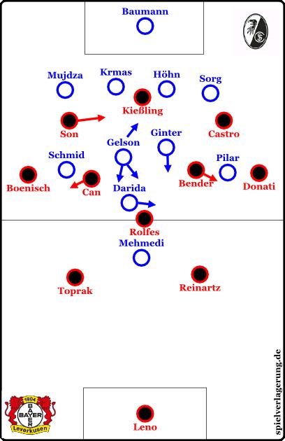 Grundformationen; Leverkusen offensiv