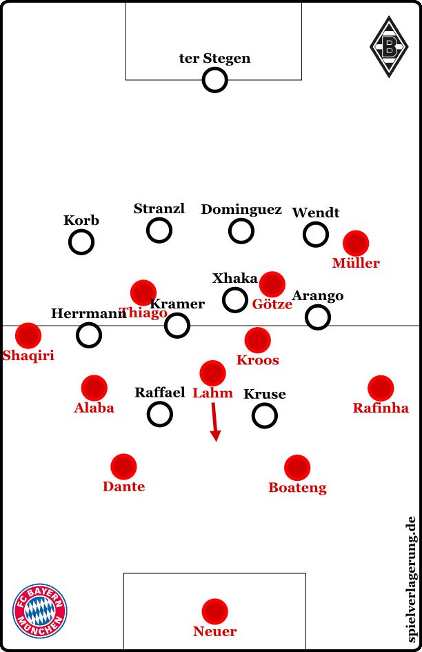 Grundformationen, Bayern offensiv