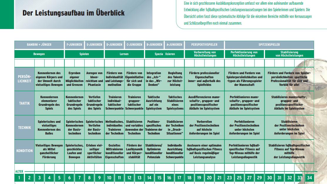 Periodisierungstechniken Diskussion Dfb Inhaltskonzeption