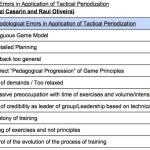 Periodisierungstechniken: Die taktische Periodisierung