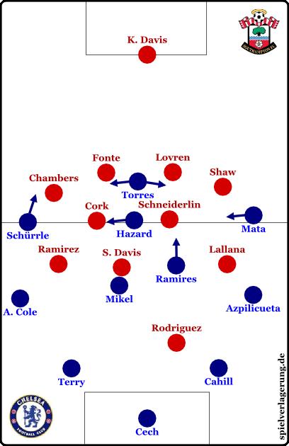 Southampton vs Chelsea - Grundformationen - Chelsea offensiv