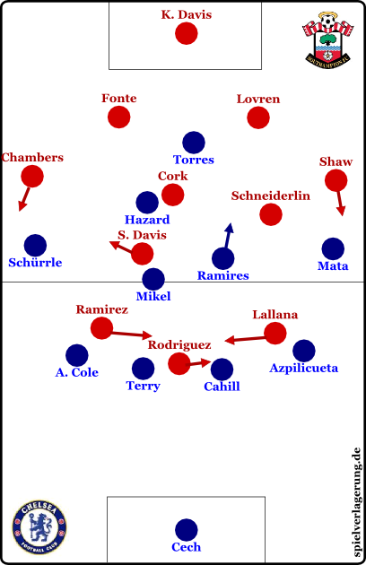 Southampton vs Chelsea - Grundformationen - Southampton offensiv