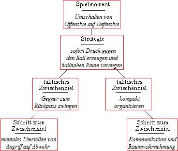 Aufbau der Periodisierung der Taktik