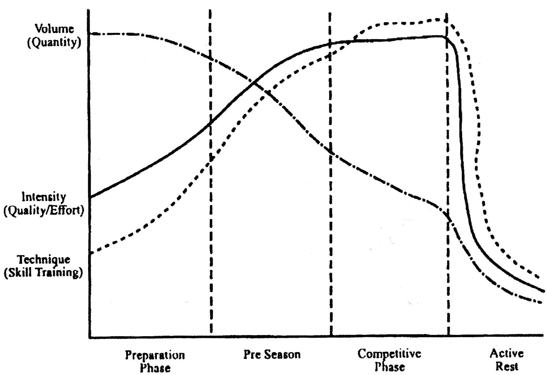 Beispiel für eine klassische Periodisierung nach Matveyev
