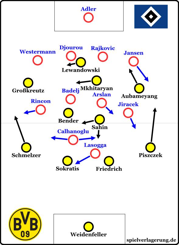 Grundformation (Klick um zur Analyse des Hamburger Spiels zu kommen)