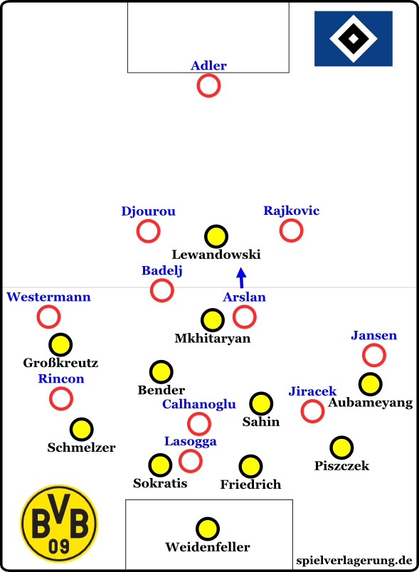 Hamburger SV offensiv