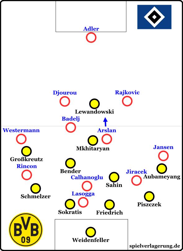 Hamburger SV offensiv