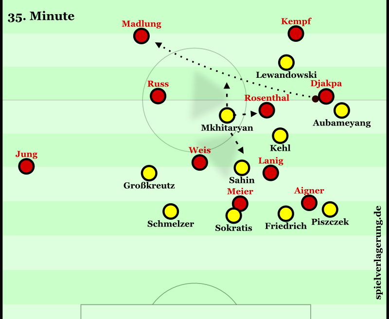 Vier zentrale Spieler bei Frankfurt, zudem dringt Djakpa diagonal ein. Mkhitaryan sperrt jedoch gleich drei Spieler ab und Djakpa bleibt nur der Rückpass in die Innenverteidigung. Frankfurt (vor allem Lanig) aber auch nicht optimal positioniert.