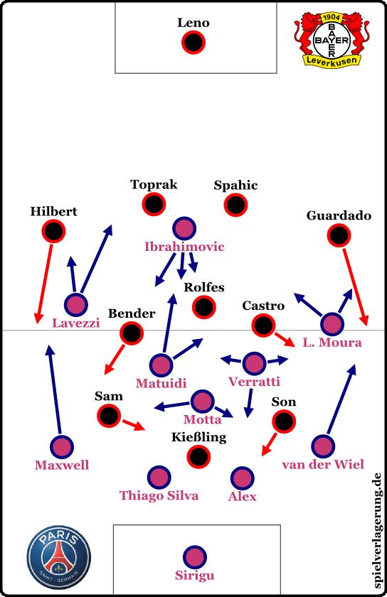 Bayer 0-4 PSG