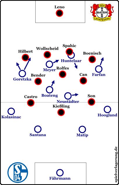 Schalke offensiv